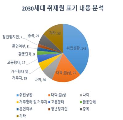 표제외_2030세대 취재원 표기 내용 분석.png