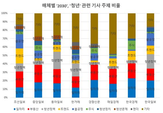 표제외_매체별 2030 청년 관련 기사 주제 비율.png