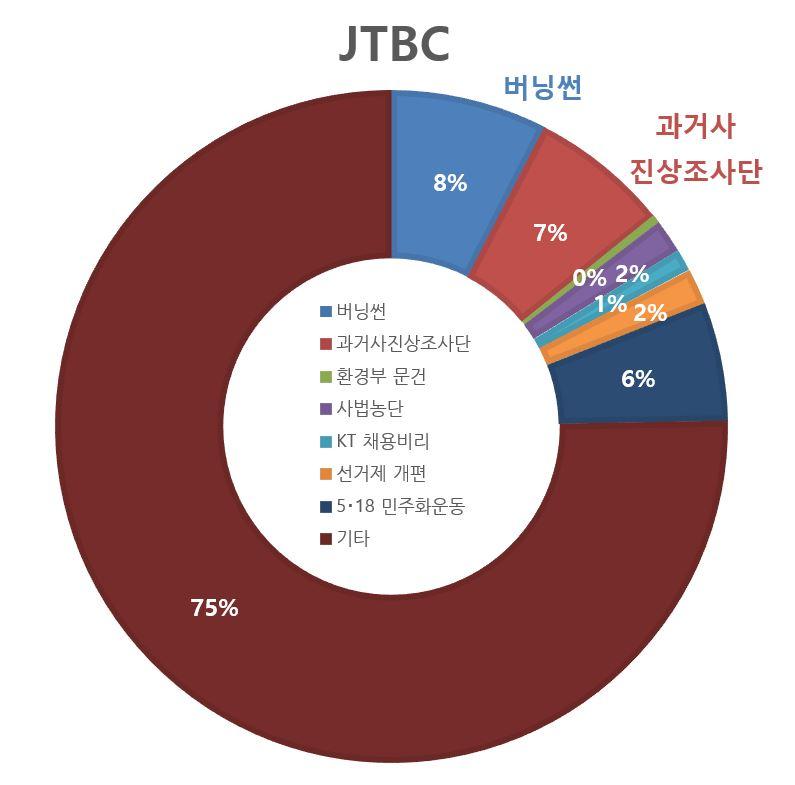 JTBC 전체.JPG