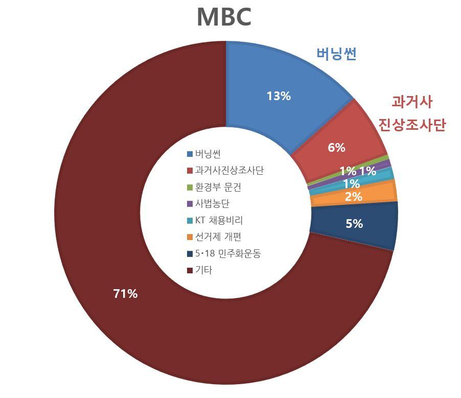 MBC 전체.JPG