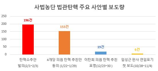 사법농단 법관탄핵 주요 사안별 보도량.png