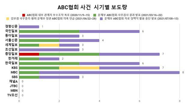 ABC협회 사건 시기별 보도량.jpg