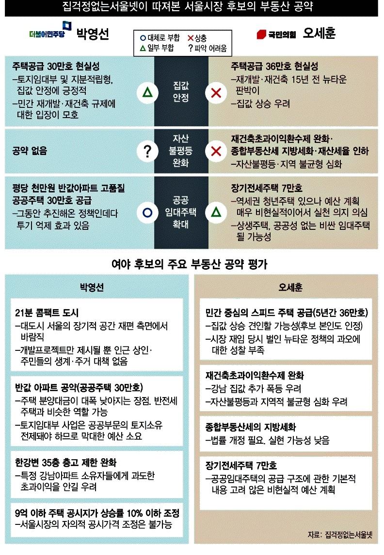 한겨레신문_앞다툰 '공급 공약' 현실성 떨어지고... '집값 안정' 박△ 오 X_2021-03-30.jpg