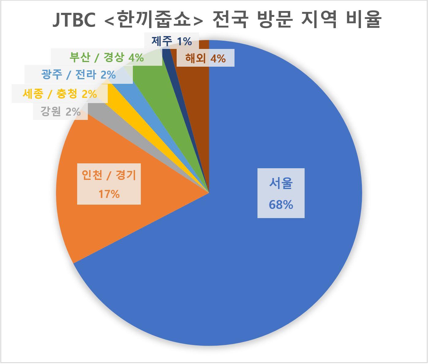 전체 통계.JPG