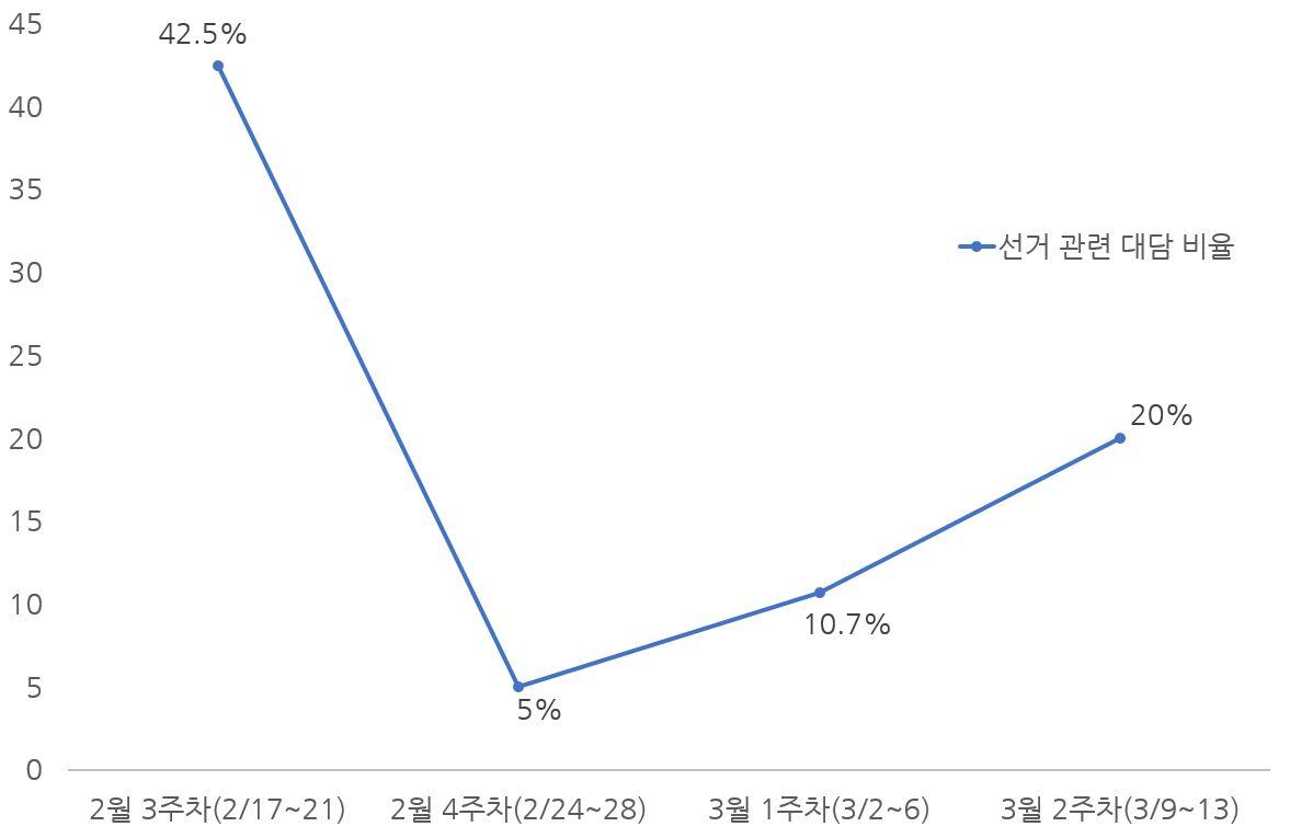 주차별 선거대담 비율.JPG