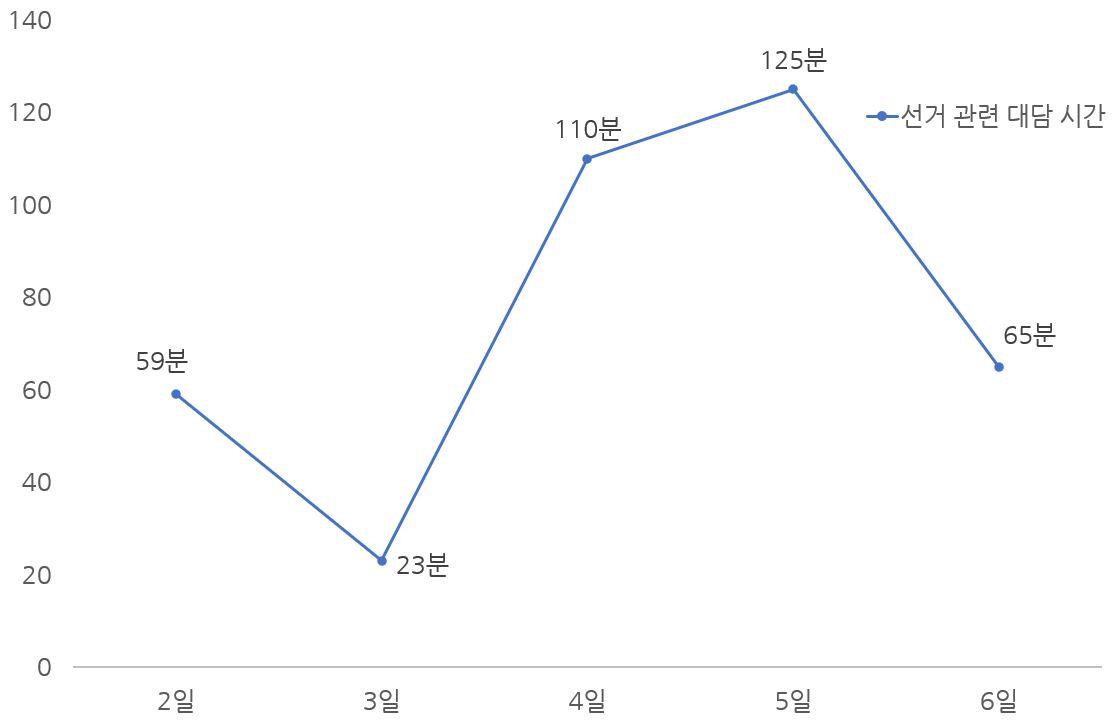 일차별 선거대담 비율.JPG