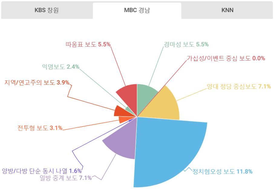 MBC경남 유해보도.png