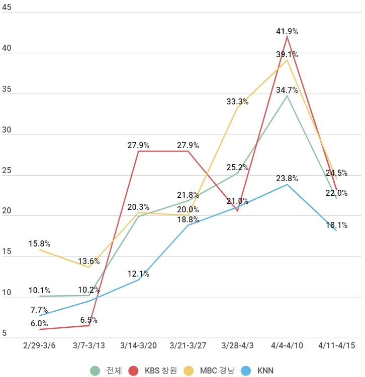 선거보도 비중변화.jpg