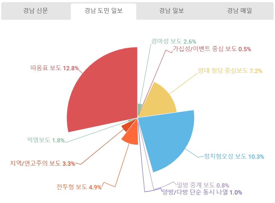 경남도민일보 유해보도.jpg