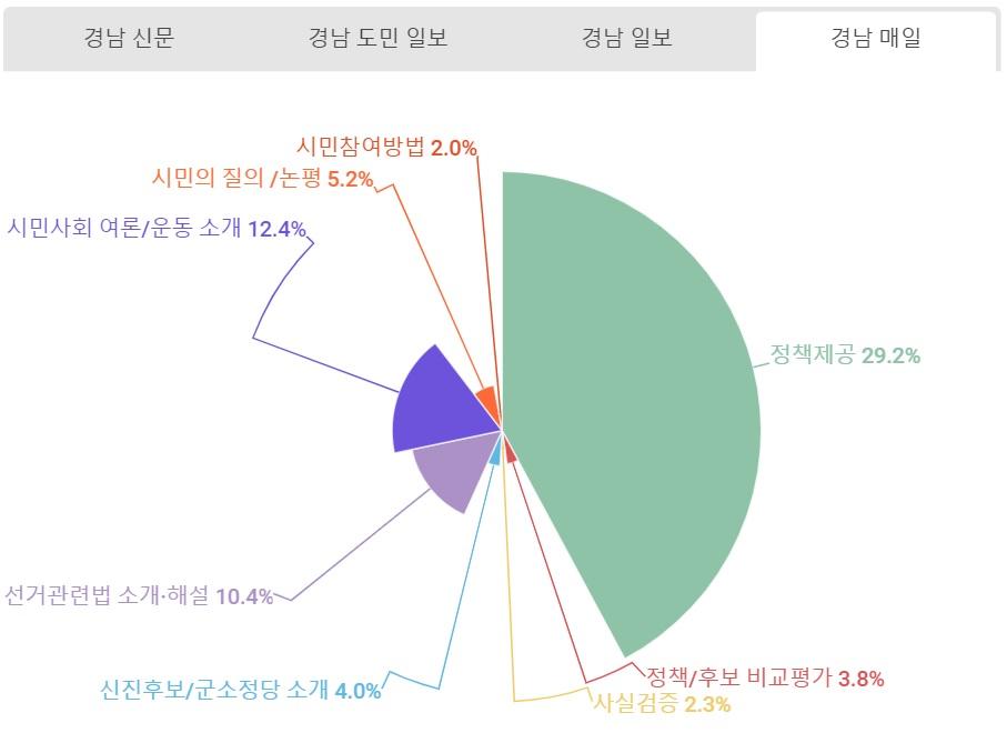 경남매일 유익보도.jpg